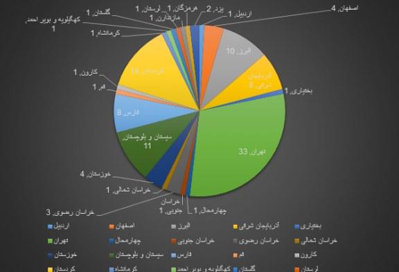 گزارش تفصیلی – آماری ماهیانه نقض حقوق بشر – فروردین ماه ۱۳۹۴