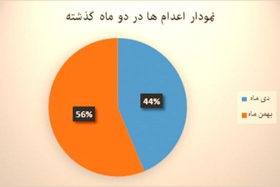 گزارش تفصیلی – آماری ماهیانه نقض حقوق بشر – بهمن ماه ۱۳۹۳