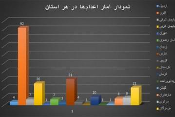 گزارش تفصیلی – آماری ماهیانه نقض حقوق بشر – اردیبهشت و خرداد ماه ۱۳۹۴