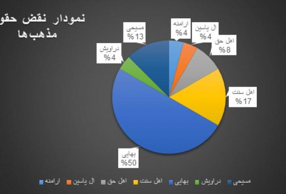 گزارش تفصیلی – آماری ماهیانه نقض حقوق بشر – شهریور، مهر و آبان ماه ۱۳۹۴