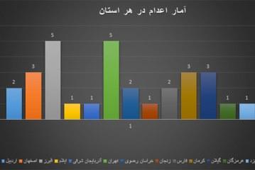 گزارش تفصیلی – آماری ماهیانه نقض حقوق بشر – تیر و مرداد ماه ۱۳۹۴