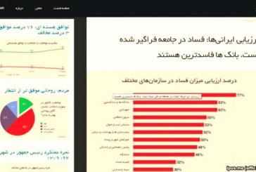 بانکها٬ دادگاهها و شهرداریها فاسدترین نهادها در ایران هستند