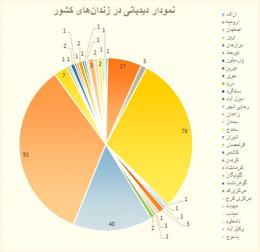 گزارش تفصیلی – آماری ماهیانه نقض حقوق بشر  - آذرماه، دیماه و بهمنماه ۱۳۹۴