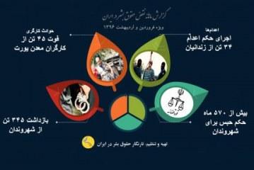 گزارش ماهانه نقض حقوق بشر، فروردین و اردیبهشت ماه ۱۳۹۶