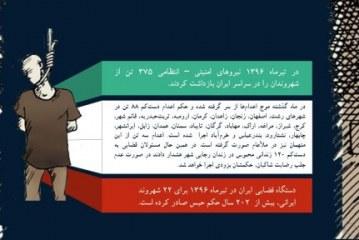 گزارش ماهانه نقض حقوق بشر ویژه تیرماه ۱۳۹۶